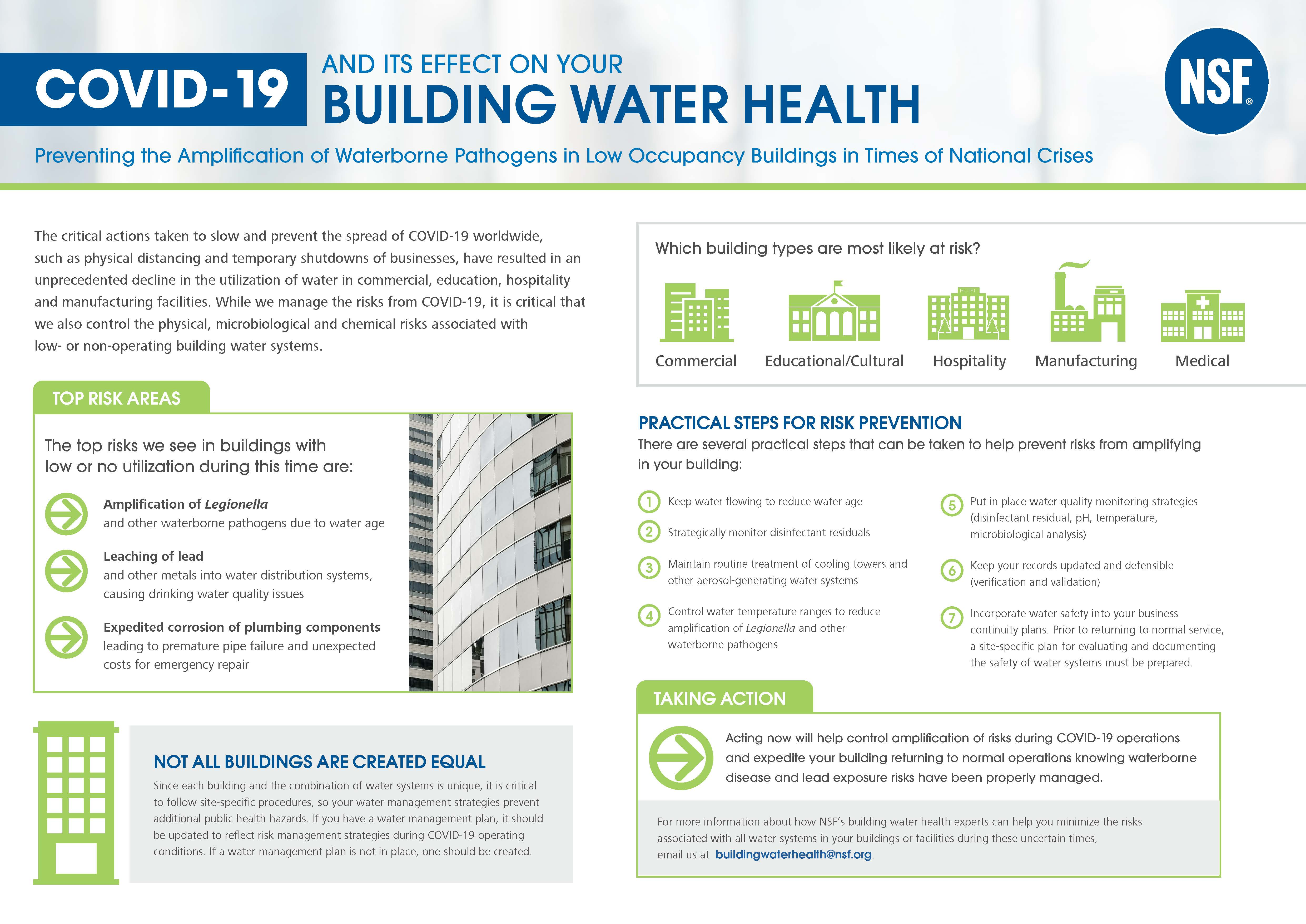 COVID-19 Building Water Management